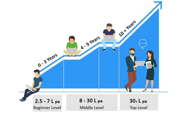 Digital-Marketer Salary-digitaldnyan Academy Digital Marketing Courses in Pune